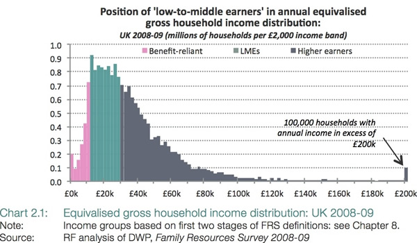 Position-of-low-to-middle-earners-in-annual-equivalised-gross-household-income-distribution