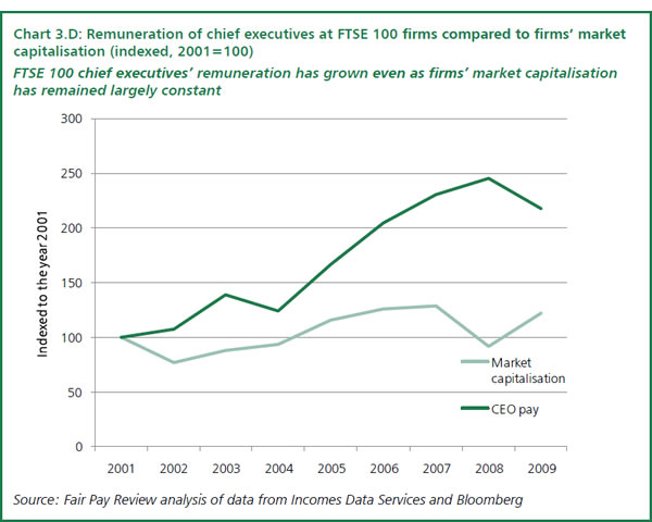 Renumeration-of-FTSE-100-chief-execs