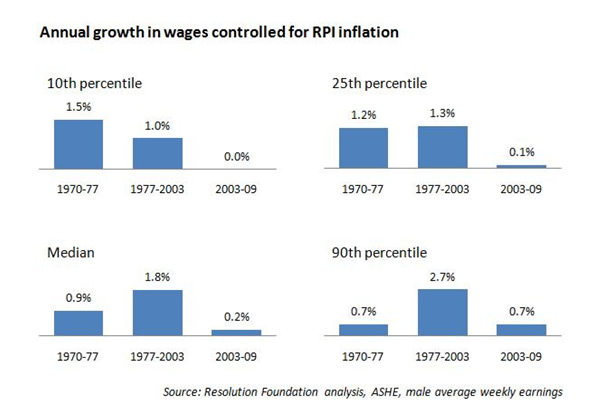 Annual-growth-in-wages-controlled-for-RPI-inflation