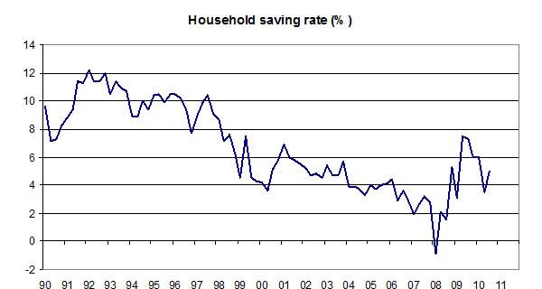 Household-saving-rate-01-11