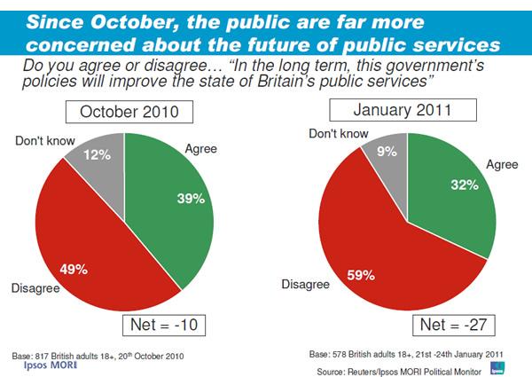 IPSOS-Mori-Future-of-public-services-poll-27-01-11