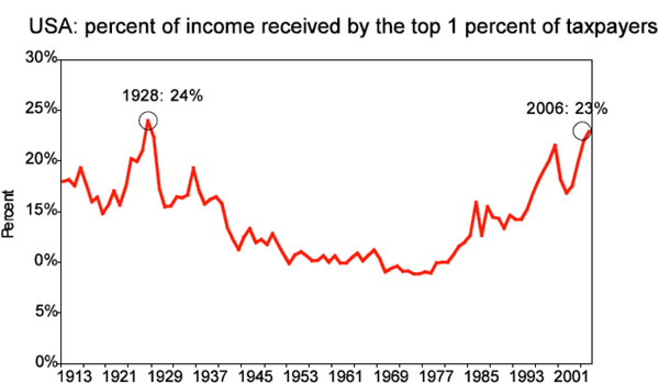 Percentage-of-income-received-by-top-one-per-cent-of-US-taxpayers