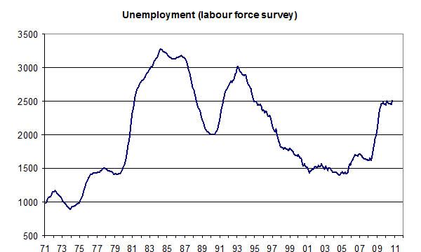 Unemployment-01-11