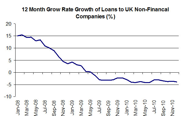 12-month-grow-rate-growth-of-loans-to-UK-non-financial-companies-2008-2010