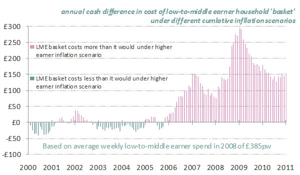 Annual-cash-difference-in-cost-of-low-to-middle-earner-household-basket-under-different-cumulative-inflation-scenarios-02-11