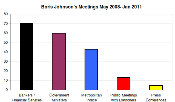 Boris-Johnsons-meetings-May-2008-Jan-2011