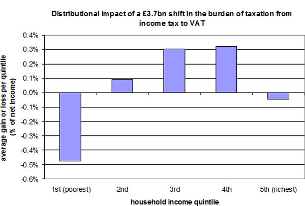Distributional-impact-of-shifting-the-burden-of-taxation-from-income-tax-to-VAT
