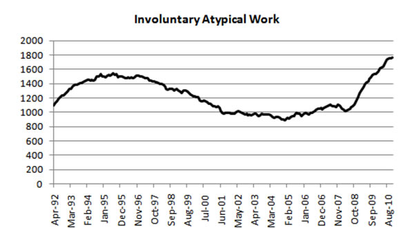 Involuntary-atypical-work