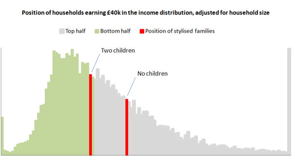 Position-of-households-earning-GBP40k-in-the-income-distribution