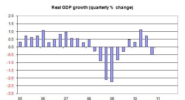 Real-GDP-growth-02-11