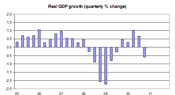 Real-GDP-growth-Q4-2010-quarterly-percentage-change