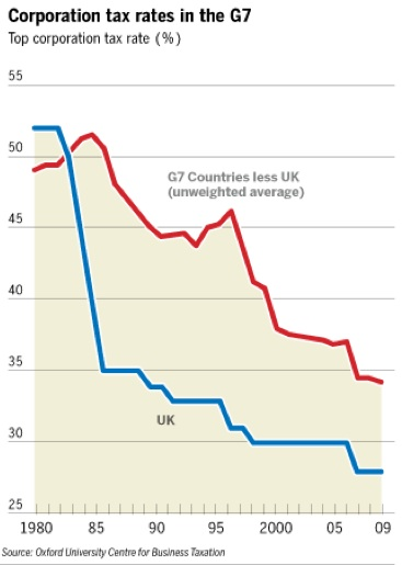 Corporation tax rates in G7