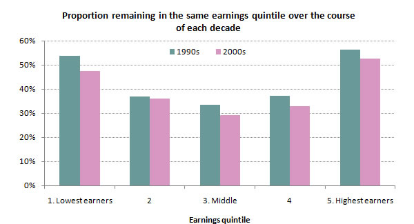 Proportion-remaining-in-the-same-earnings-quintile-over-the-course-of-each-decade