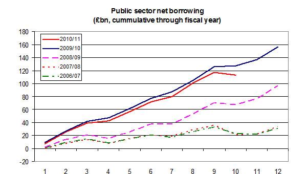 Public-sector-net-borrowing-03-11