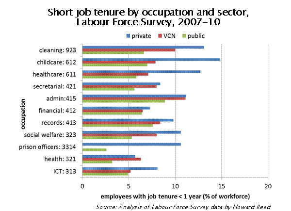 Short-job-tenure-by-occupation-and-sector-Labour-Force-Survey-2007-10