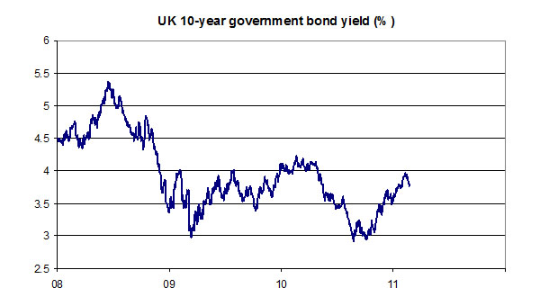 UK-10-year-government-bond-yield-03-11