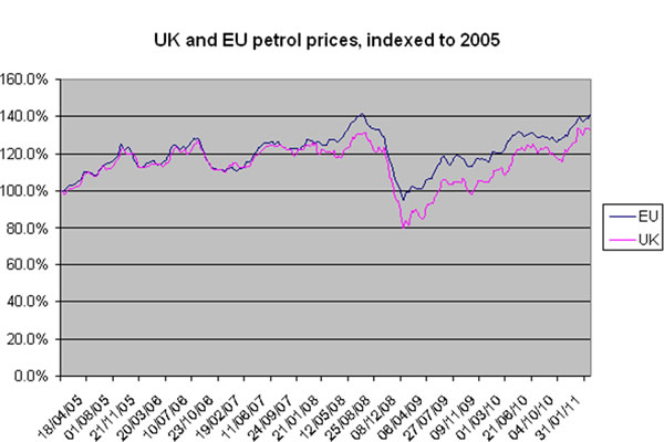 UK-and-EU-petrol-prices-indexed-to-2005
