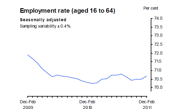 Employment-rate-04-11