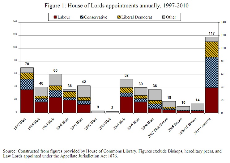 House of Lords appointments