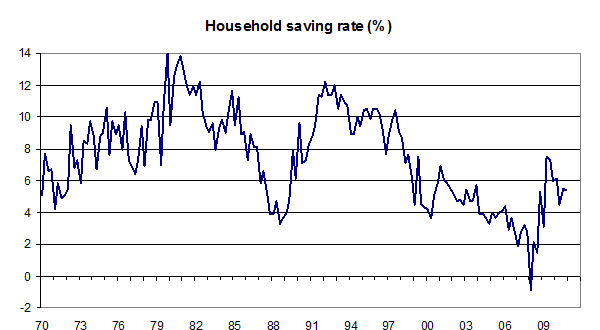 Household-saving-rate-04-11