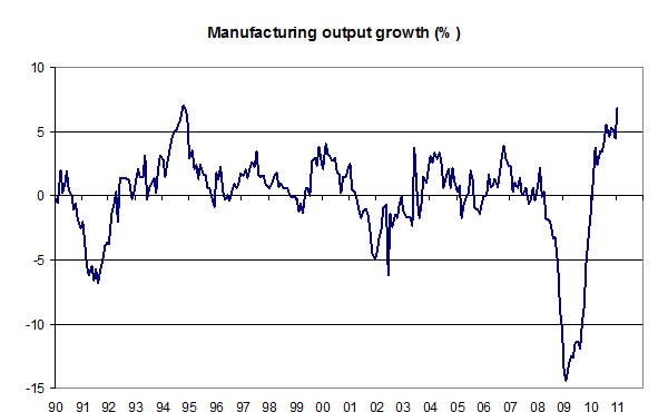 Manufacturing-output-growth-04-11