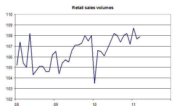Retail-sales-volumes-04-11