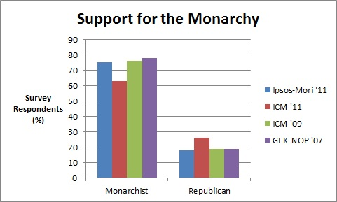 Support for Monarchy