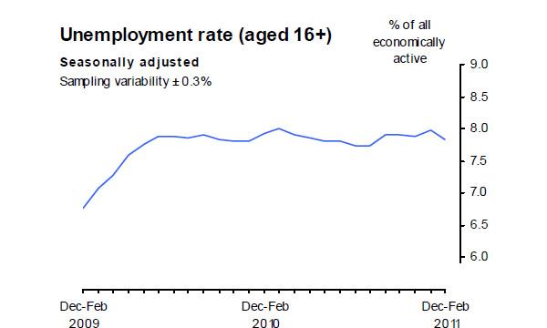 Unemployment-rate-04-11