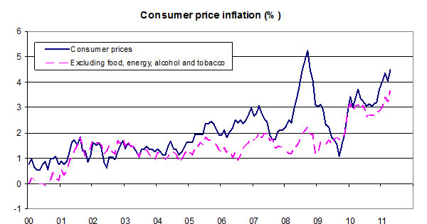 Consumer-price-inflation-05-11