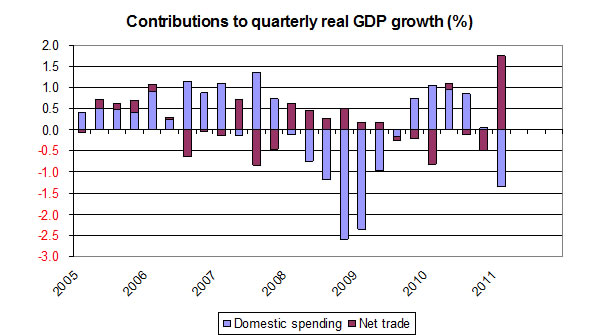 Contributions-to-quarterly-real-GDP-growth-2005-2011