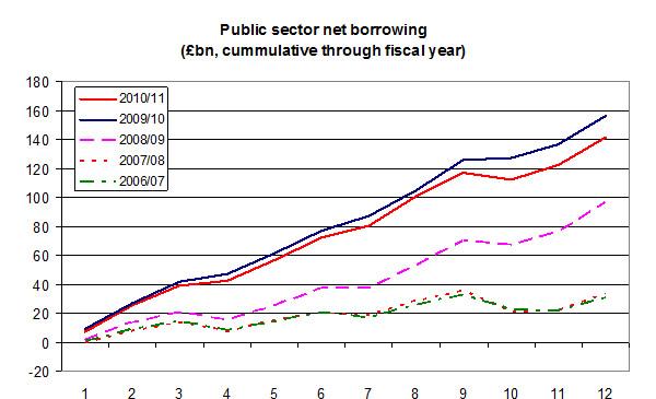 Public-sector-net-borrowing-05-11