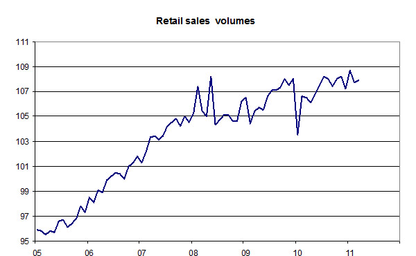 Retail-sales-volumes-05-11