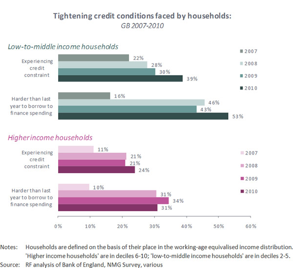 Tightening-credit-conditions-faced-by-households