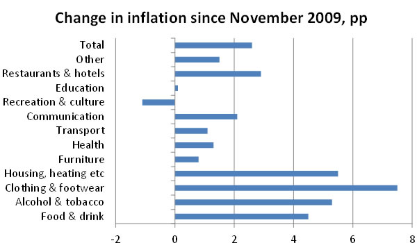 Change-in-inflation-since-November-2009