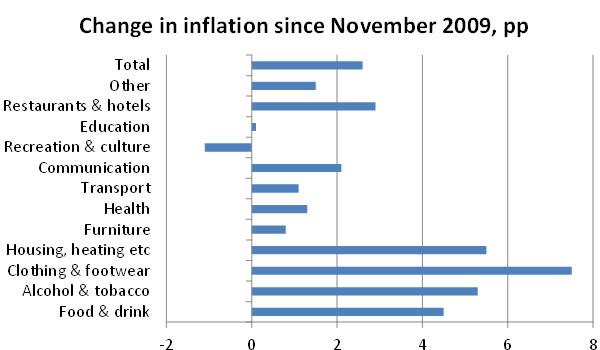 Change-in-inflation-since-November-2009