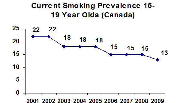 Current-smoking-prevalence-15-19-year-olds-Canada-2001-2009