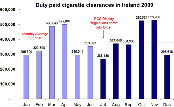 Duty-paid-cigarette-clearances-in-Ireland-2009