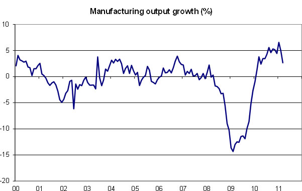 Manufacturing-output-growth-06-11