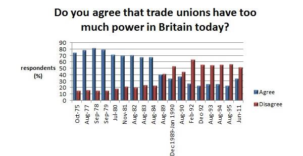 Public-attitudes-to-union-power