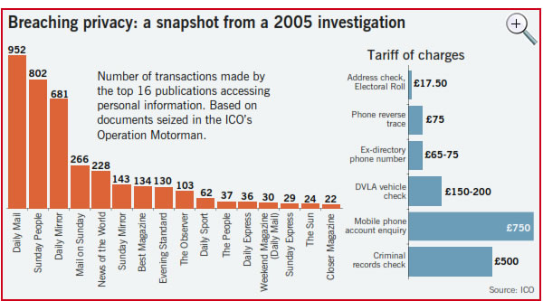 2005-Information-Commissioners-Office-report-into-privacy-breaches