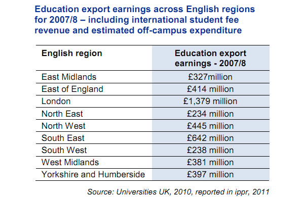 Education-export-earnings-across-English-regions-2007-08