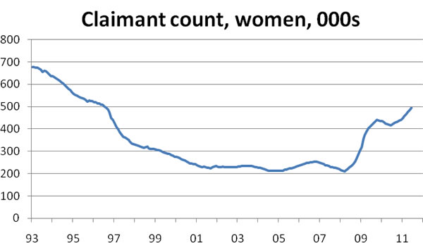 Female-claimant-count-07-11