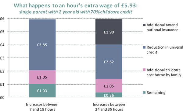Gain-of-additional-hour-worked-on-minimum-wage