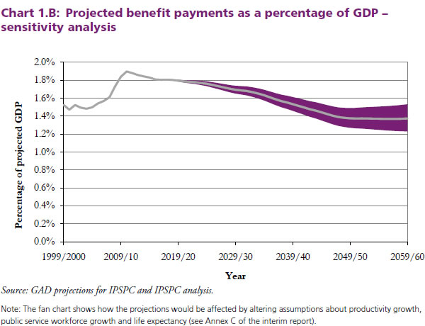 Projected-benefit-payments-as-a-percentage-of-GDP