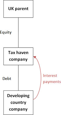 Tax-haven-flow-diagram