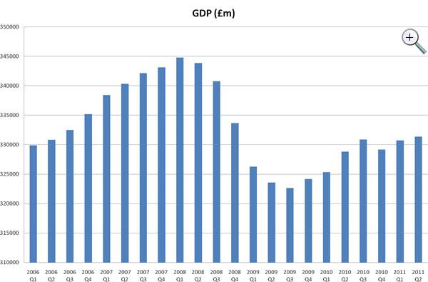UK-GDP-2006Q1-2011Q2