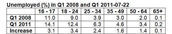 Unemployed-2008-2011