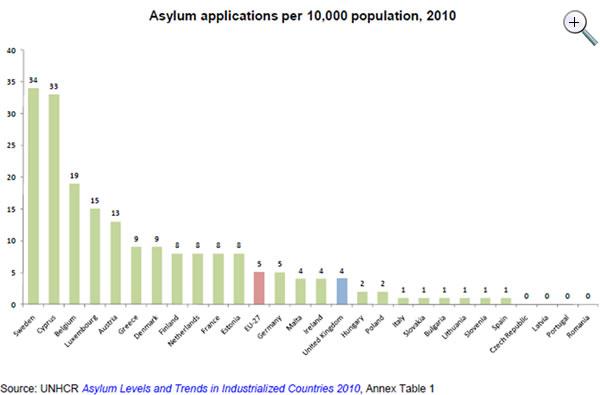 Asylum-applications-2010-source-UNHCR
