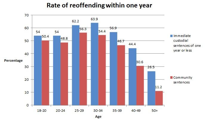 reoffending