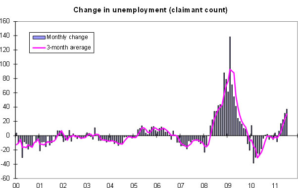 Change-in-unemployment-claimant-count-09-11